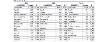 Chi parla dei leader: gli alter di Berlusconi e Rutelli nei telegiornali (periodo 2001-2002)