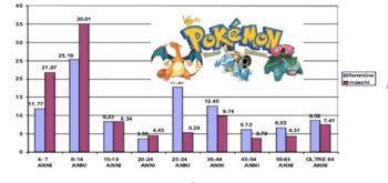 Bambini, genere e televisione: il caso dei Pokemon