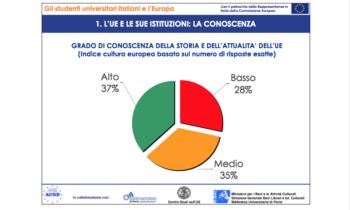 Gli studenti universitari italiani e l'Europa:  conoscenza, percezione e aspettative.