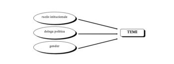 Analisi della visibilità delle donne nella campagna elettorale 1998