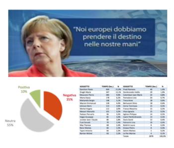 La rappresentazione dell'Unione Europea nei telegiornali italiani
