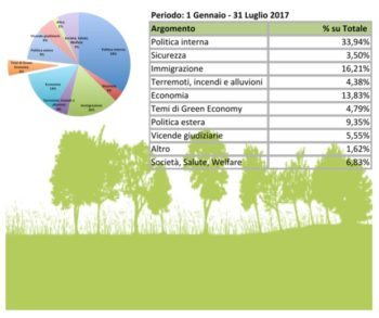 I temi della green economy e le parole dei leader politici nei tg e su twitter