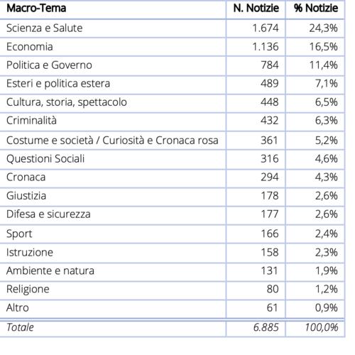 Tabella 1 Distribuzione delle notizie per macro-area tematica