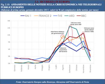 IV rapporto sulla sicurezza e l'insicurezza sociale in Italia e in Europa: l'insicurezza torna dentro i confini sociali