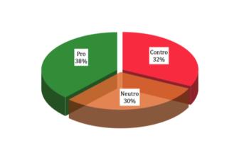 La visibilità dell'Unione Europea durante la campagna elettorale 2014