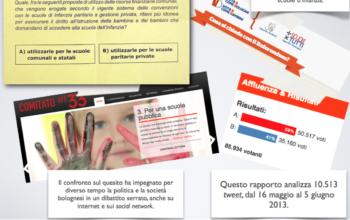 Referendum scuole d'infanzia a Bologna: analisi dei tweet